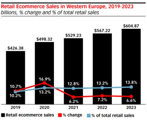 Trend crescita E-Commerce 2019>2023